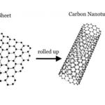 Bioconjugation of Carbon Nanotubes – Overview and Methods